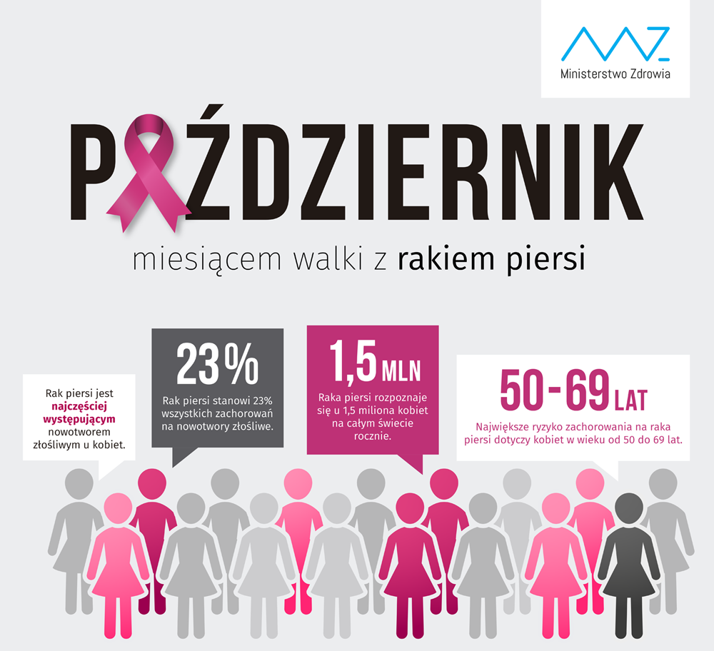 Październik miesiącem świadomości raka piersi